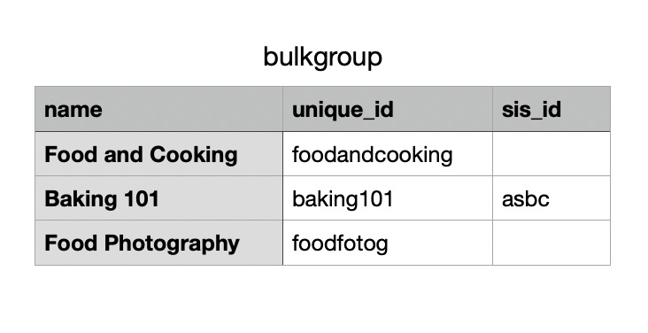 Example CSV file for importing bulk groups